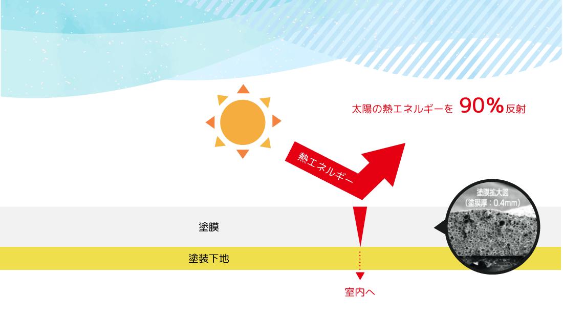 太陽の熱エネルギーを90%反射