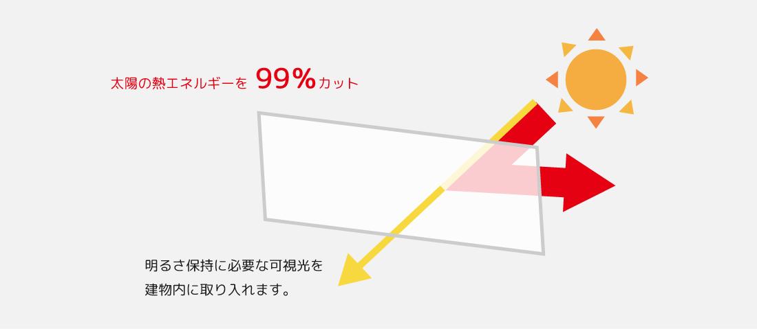 太陽の熱エネルギーを99%カット 明るさ保持に必要な可視光を建物内に取り入れます。