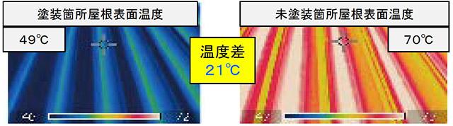 塗装箇所屋根表面温度 49℃ 未塗装箇所屋根表面温度 70℃ 温度差 21℃