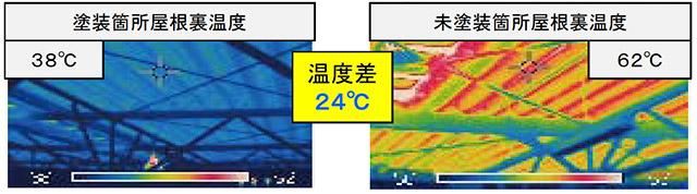 塗装箇所屋根裏温度 38℃ 未塗装箇所屋根裏温度 62℃ 温度差 24℃